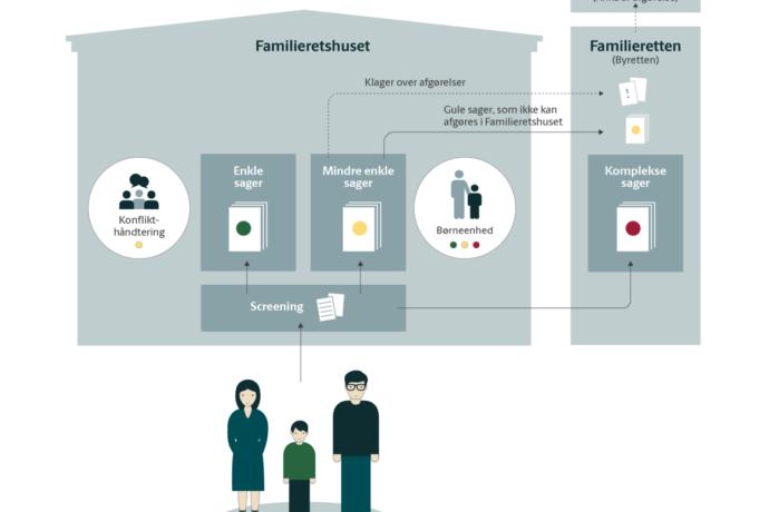 Det nye familieretslige system