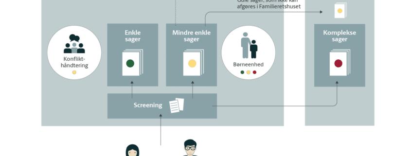 Billede af det nye familieretslige system i Familieretshuset